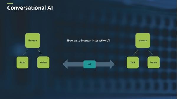 语音识别的前世今生:深度学习彻底改变对话式人工智能