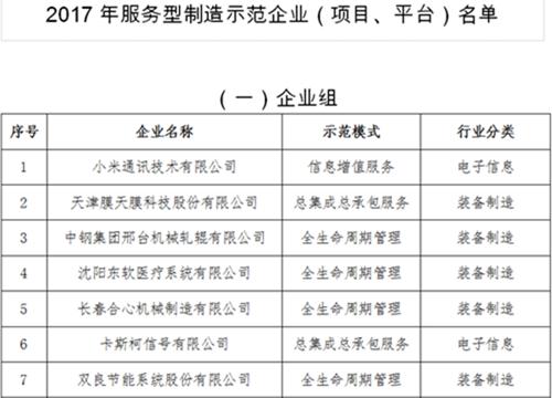 工信部公示2017年服务型制造示范企业名单