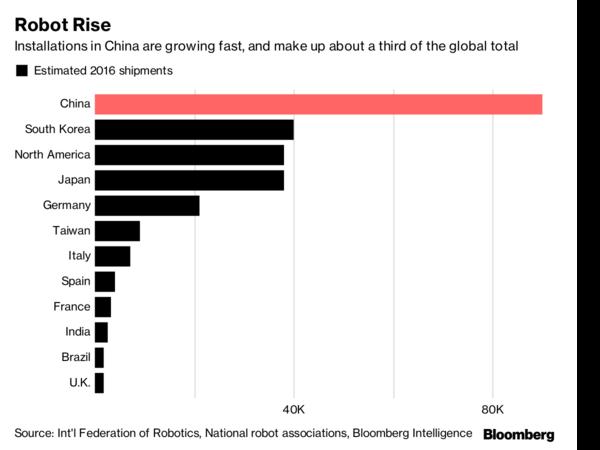 外经济学家:中国机器人出货量猛增 将对全球经济造成威胁