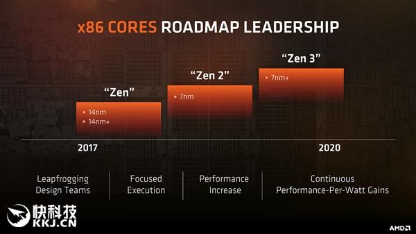 AMD已在打造Zen 4、Zen 5