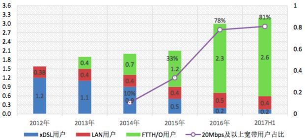 CAICT:我国光纤用户占比超80% 渗透率全球最高