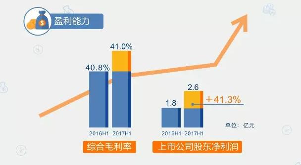 欧普、佛山、雷曼等半年报出炉,华灿上半年净利增加306.28%