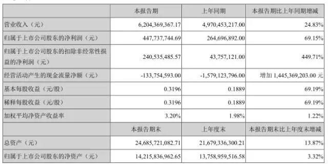 全面屏势必引发手机市场洗牌 天马上半年净利增长69.15%