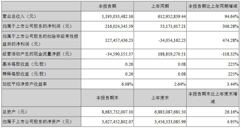 龙头公司业绩亮眼 ——11家照明企业发布上半年业绩报告