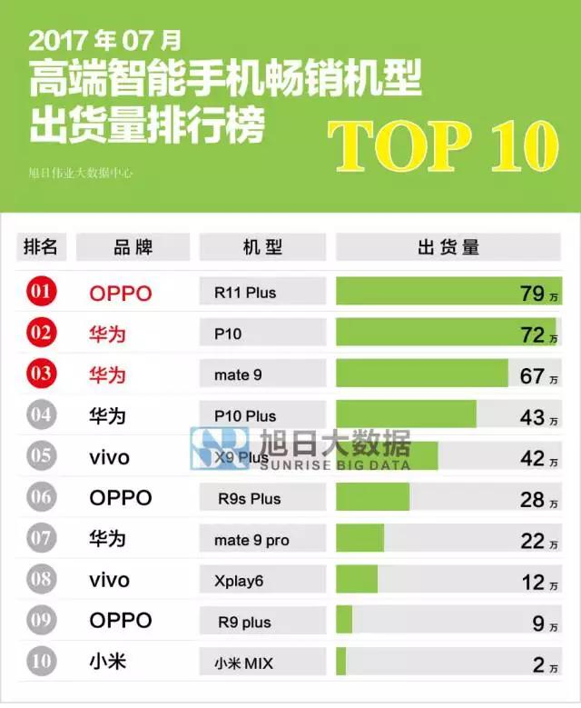 7月手机畅销排行出炉 OPPO第一小米第十名