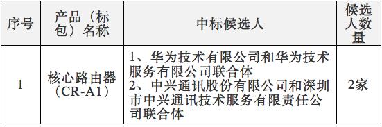 中国电信2017年核心路由器集采:华为、中兴中标