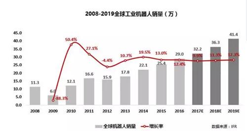 一份简报读懂中国机器人产业