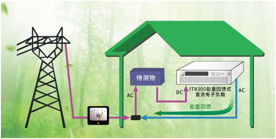 ITECH推出能量回馈式直流电子负载IT8300