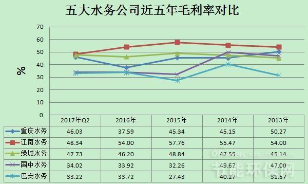五大水务公司营收/毛利率/资产负债率数据对比分析