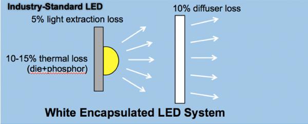 LED光转换技术:LED的下一波破坏式创新