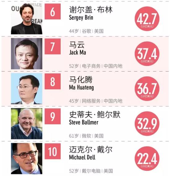2017福布斯全球科技界富豪榜:林秀成是W一一位入选的照明人