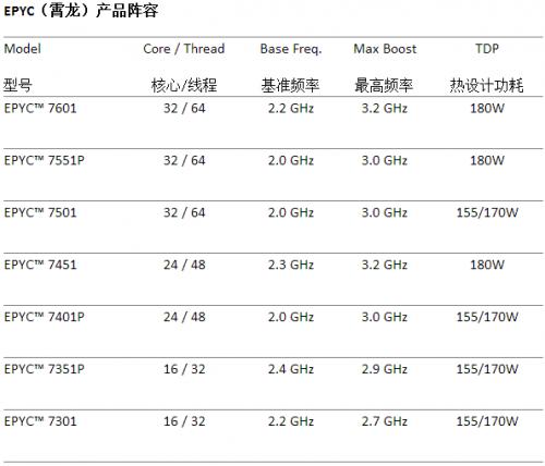 """AMD的""""霄龙""""如果来真的 服务器市场的天要变一变"""