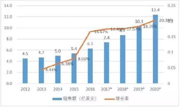 2017中国机器人产业发展报告权威发布