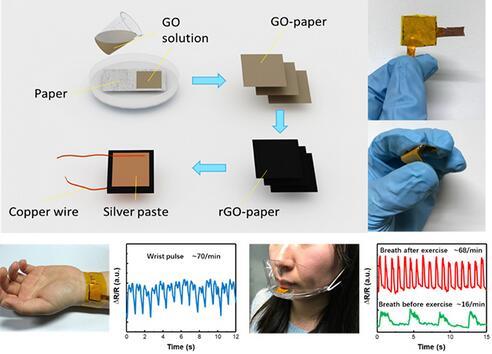 清华大学石墨烯纸基压力传感器研究取得重要进展