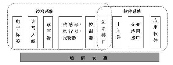 RFID射频识别系统
