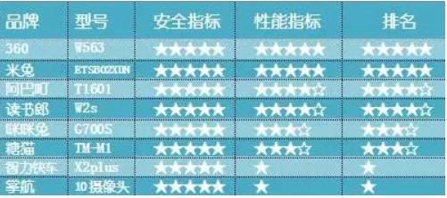 深圳消协权威评测:360儿童手表各项指标名列前茅