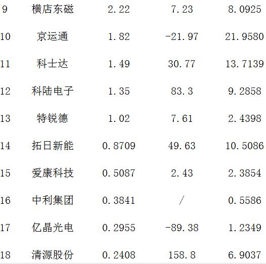 """25家A股光伏企业半年报""""大比武"""""""