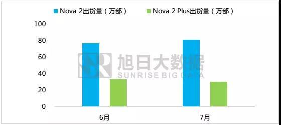 新生代消费群为何追风华为 nova 2系列?