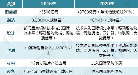 基金投资800亿 促使中国半导体产业进入整合潮