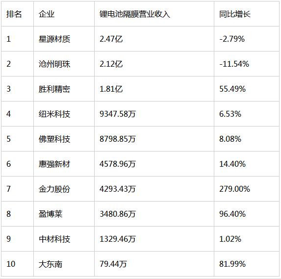 今年上半年锂电池隔膜上市公司营业收入排行榜
