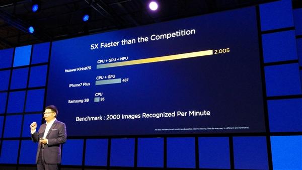 华为麒麟970性能暴强:GPU能效飙升140%