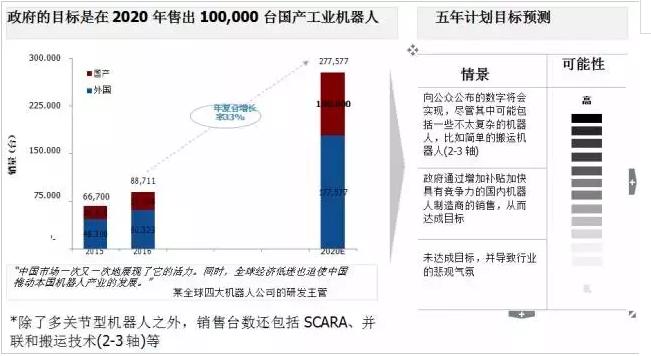 中国真正制造工业机器人的公司不超过80家