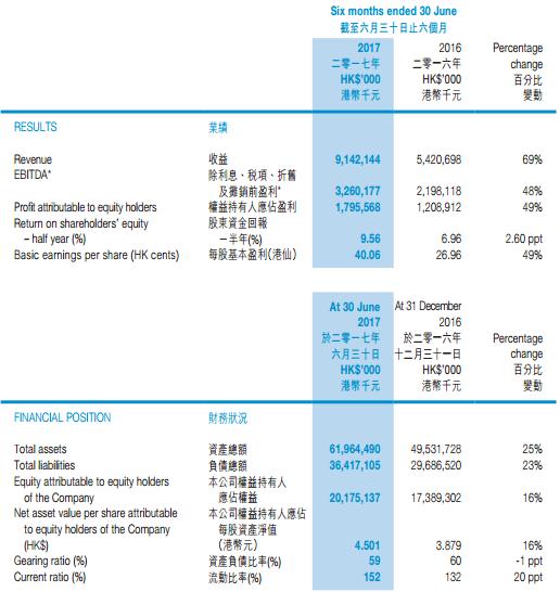 中国光大国际上半年营收双增长 三大环保业务夯实