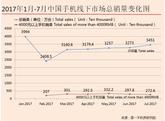 7月4000元以上中国高端手机市场霸主是苹果 占比76.26%