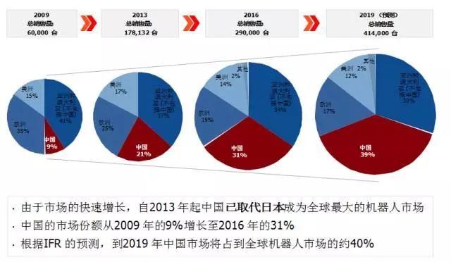 中国工业机器人展望2020 大多机器人厂商只是空壳公司