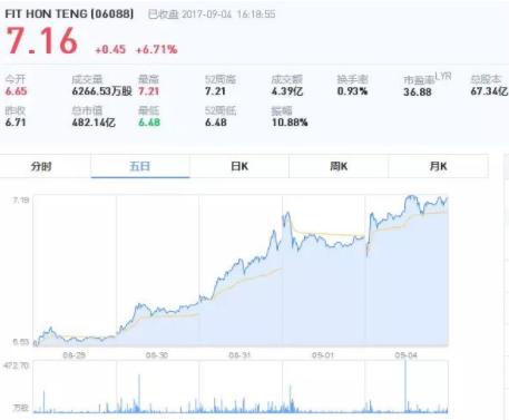 iPhone8最新供应商曝光 上市公司股价一路狂飙