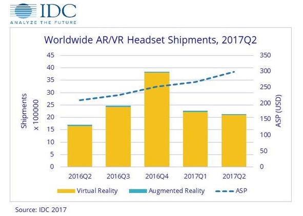 IDC公布2017Q2全球VR AR头显出货量 HTC大幅下降至全球第五名