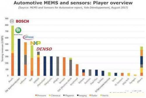 传感器千千万 为啥说激光雷达是未来汽车支柱?