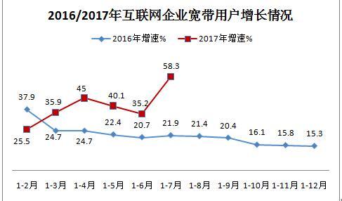 1-7月互联网企业共发展宽带接入用户3978万户 同比增长58.3%