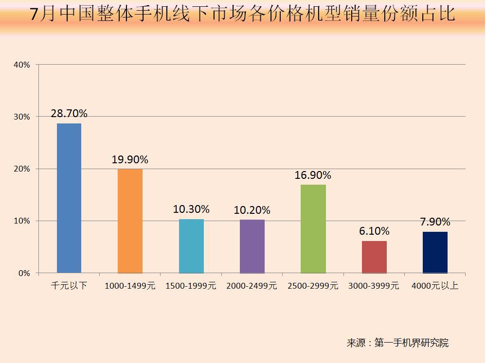 千元机市场份额连续四个月下滑 倒逼中小品牌加速出海步伐