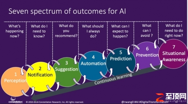 如何构建AI驱动型智能服务?
