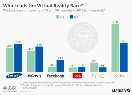 三星、索尼还是Facebook?一张图了解谁是VR市场领导者