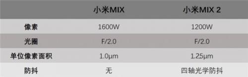 小米MIX vs 小米MIX2,拍照实力到底进步了多少?