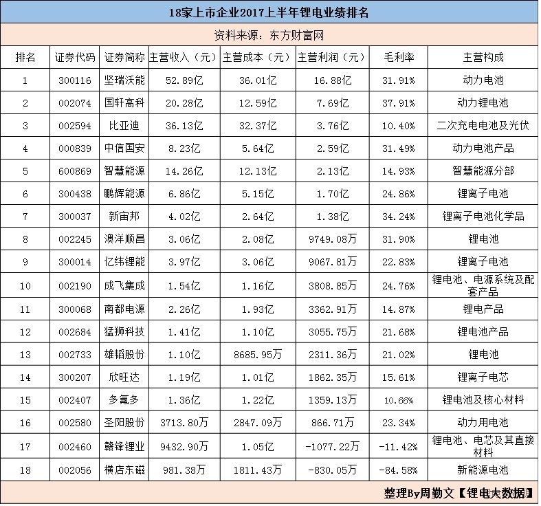 A股上市公司锂电营收排行榜 :前三占比超68%!