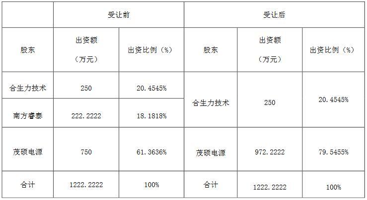 茂硕电源:3千万投资设立产业并购基金、1122万回购子公司股权