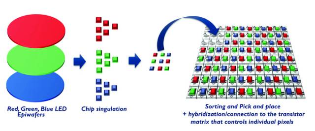 MicroLED浅析:优势、技术难点及可实现领域