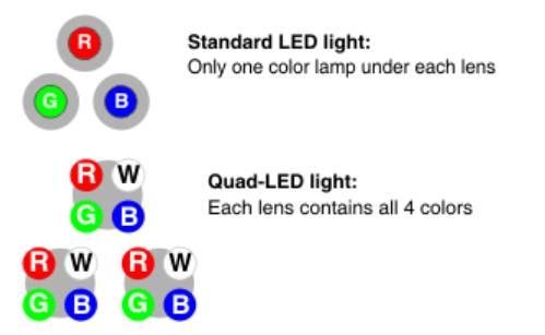 点评:iPhone X对LED产业造成的得与失