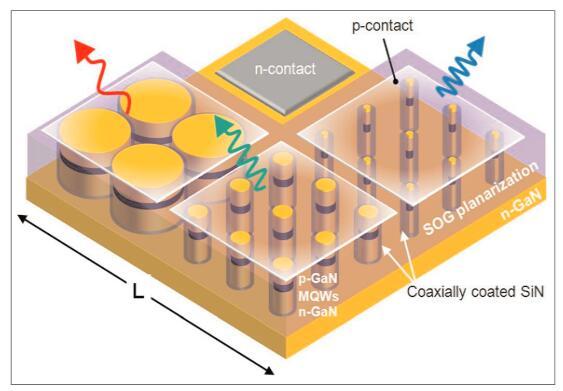 美研发出单片集成三色LED,未来将包含更多颜色组合
