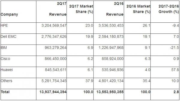 Gartner:第二季度全球服务器出货量增长2.4% 收入增长2.8%
