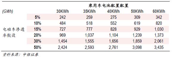 2030年全球动力电池需求量将达到2800至3000GWh 未来15年间年均新增180-200Gwh