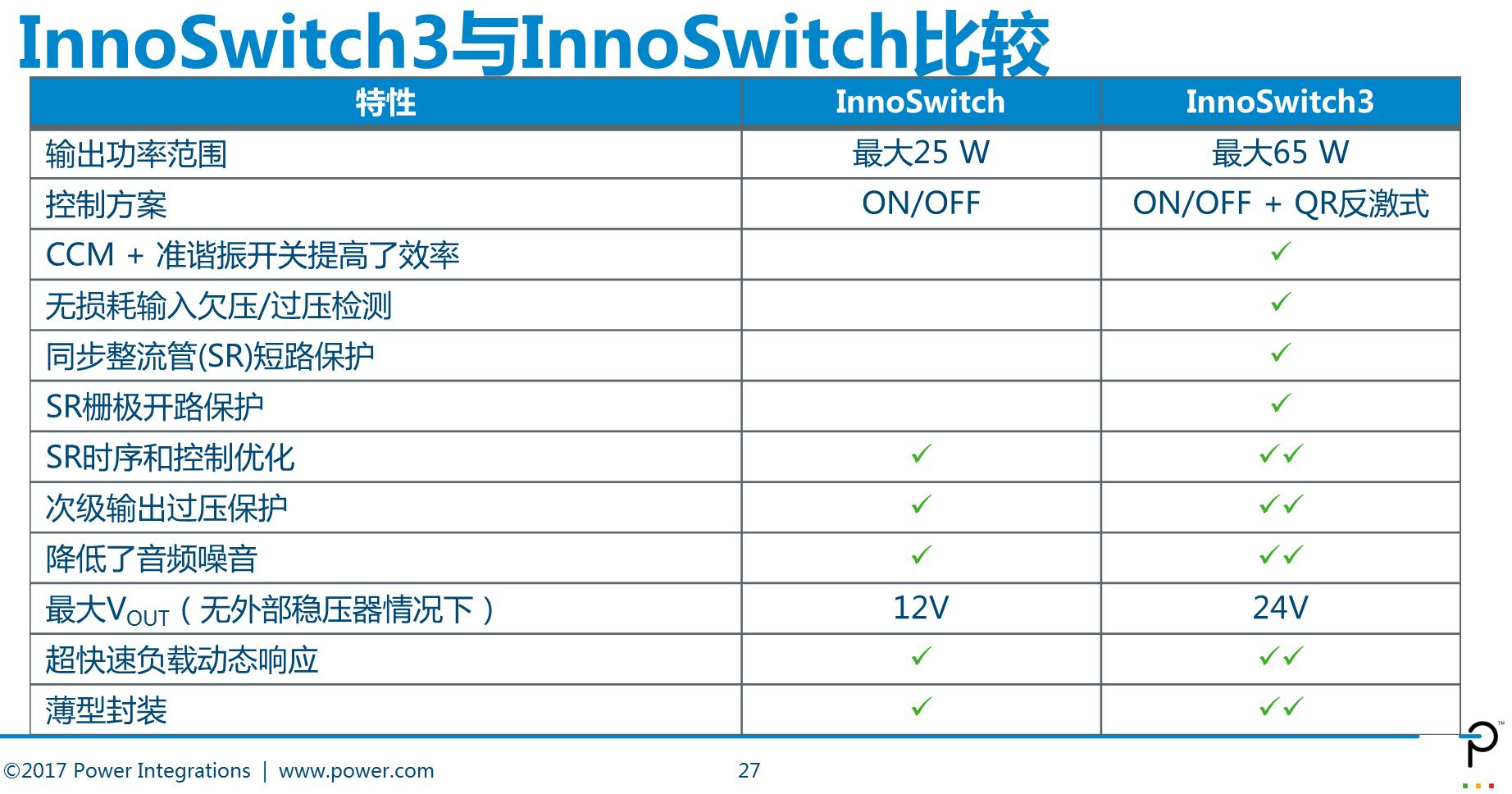 Power Integrations发布InnoSwitch3系列高效率(94%)离线反激式开关电源IC