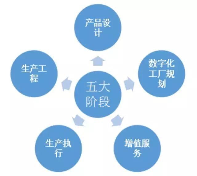 智能制造的全生命周期实施路径