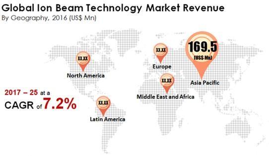 全球离子束市场规模到2025年将增长至6.8亿美元
