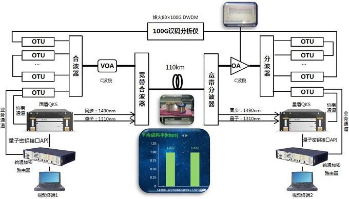 中国电信发布全球首个大容量商用化超长距量子共纤传输成果