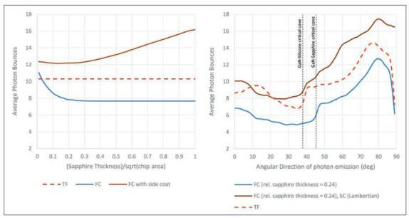 如何让LED更亮?一文浅析如何减少Droop效应和提高光提取效率