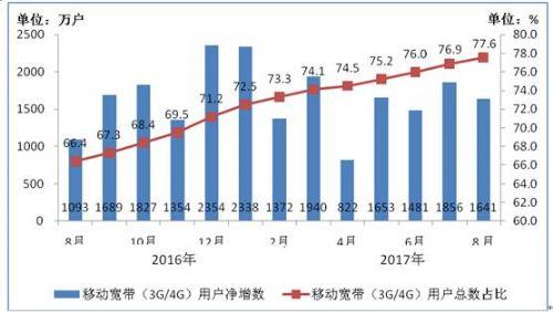 工信部:4G用户总数达9.3亿户 今年净增1.6亿户